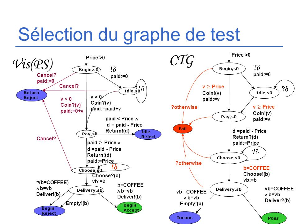 28 Sélection du graphe de test Begin,s0 Pay,s0 Choose,s0 Price >0 Delivery,s0 v > 0 Coin?(v) paid:=0+v paid < Price d = paid - Price Return!(d) paid P