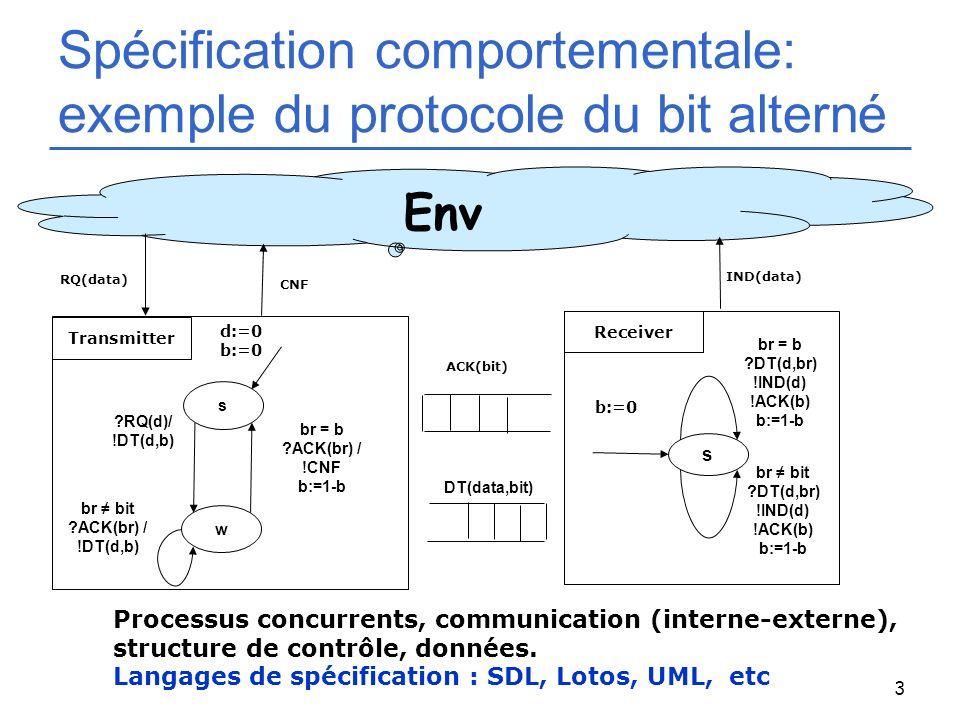 3 Spécification comportementale: exemple du protocole du bit alterné Transmitter Receiver RQ(data) CNF IND(data) w s d:=0 b:=0 ?RQ(d)/ !DT(d,b) br bit