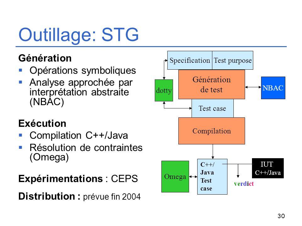 30 Outillage: STG Génération Opérations symboliques Analyse approchée par interprétation abstraite (NBAC) Exécution Compilation C++/Java Résolution de