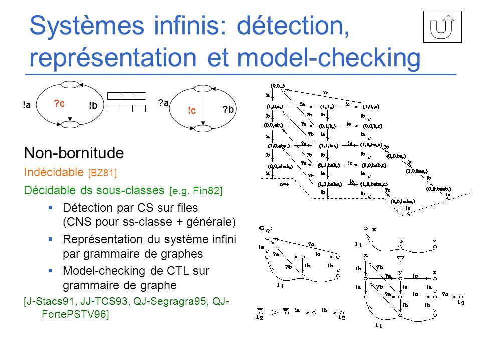 Systèmes infinis: détection, représentation et model-checking Non-bornitude Indécidable [BZ81] Décidable ds sous-classes [e.g. Fin82] Détection par CS