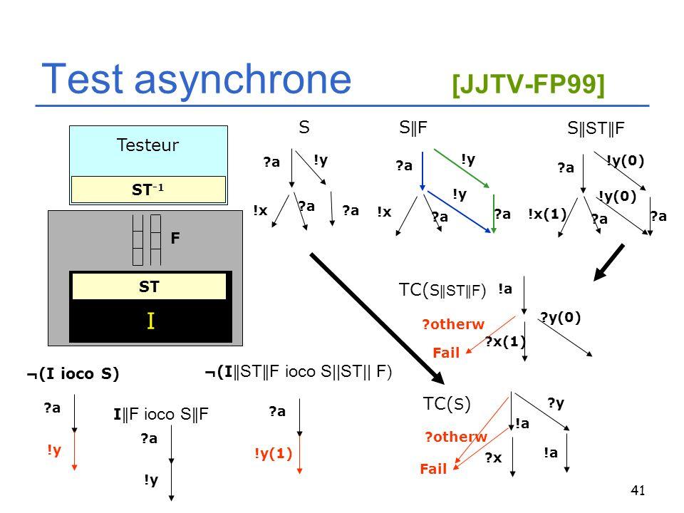 41 Testeur Test asynchrone [JJTV-FP99] I ST -1 ST S ?a !x?a !y ?a S STF ?a !x(1) ?a !y(0) ?a !y(0) !a ?x(1) ?y(0) TC( S STF ) ?otherw Fail ¬(I ioco S)