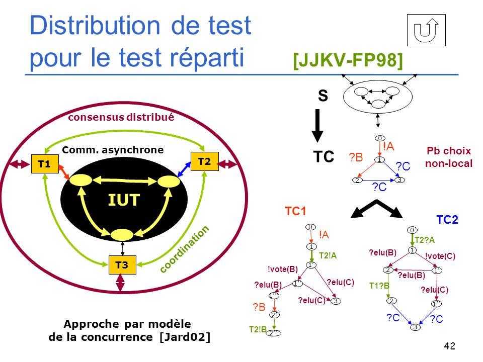42 Distribution de test pour le test réparti [JJKV-FP98] IUT T1 T2 T3 consensus distribué Comm. asynchrone S TC 1 3 2 !A ?C ?B ?C 0 1 1 1 2 !A !vote(B