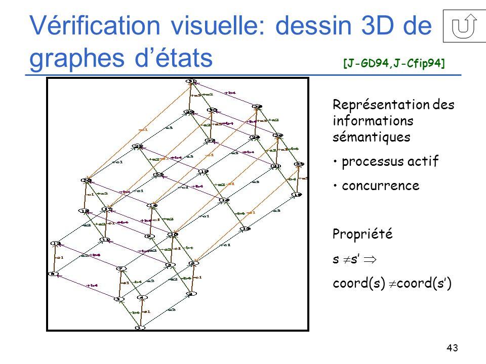 43 Vérification visuelle: dessin 3D de graphes détats [J-GD94,J-Cfip94] Représentation des informations sémantiques processus actif concurrence Propri
