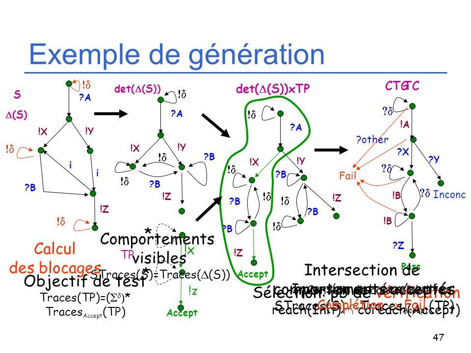 47 Exemple de génération ?A ?B !Z !Y i !X i S det( (S)) ?A ?B !Z !Y !X ?B !z * Accept !x * TP ?B ?A !Y !X ?B !Z ?B !Z ?B Accept det( (S))xTP !B CTG !A