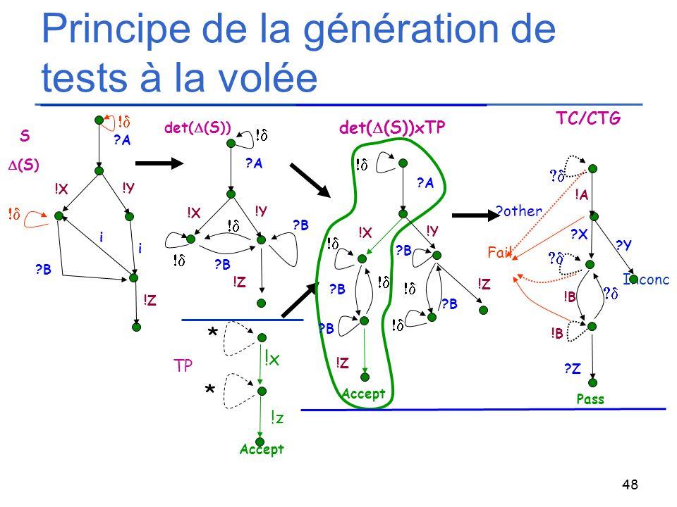 48 Principe de la génération de tests à la volée !z * Accept !x * TP TC/CTG Inconc Fail !A ?Y ?X !B ?Z Pass !B ?other S det( (S)) det( (S))xTP ?B ?A !