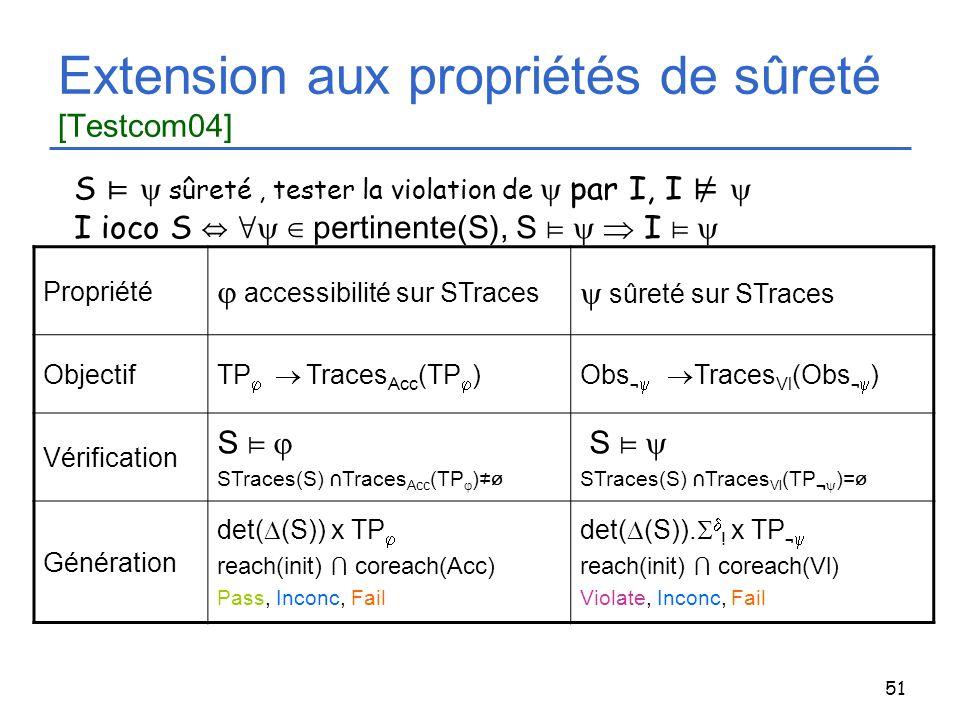 51 Extension aux propriétés de sûreté [Testcom04] Propriété accessibilité sur STraces sûreté sur STraces Objectif TP Traces Acc (TP )Obs ¬ Traces Vl (