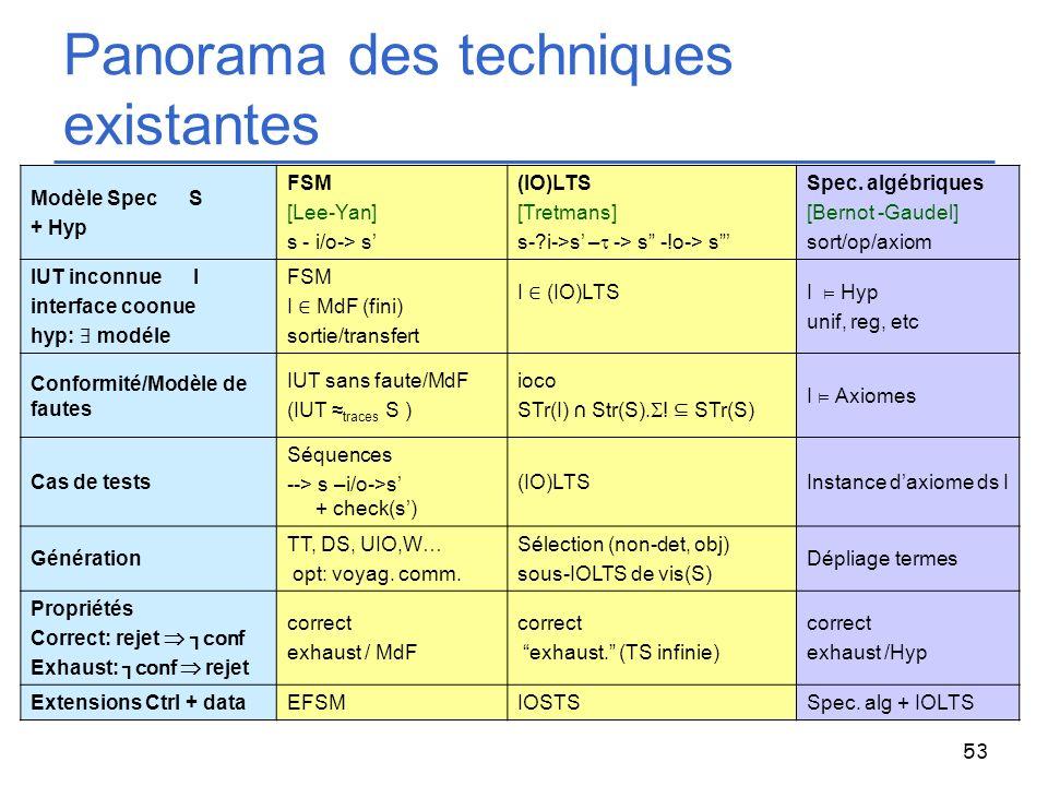 53 Panorama des techniques existantes Modèle Spec S + Hyp FSM [Lee-Yan] s - i/o-> s (IO)LTS [Tretmans] s-?i->s – -> s -!o-> s Spec. algébriques [Berno