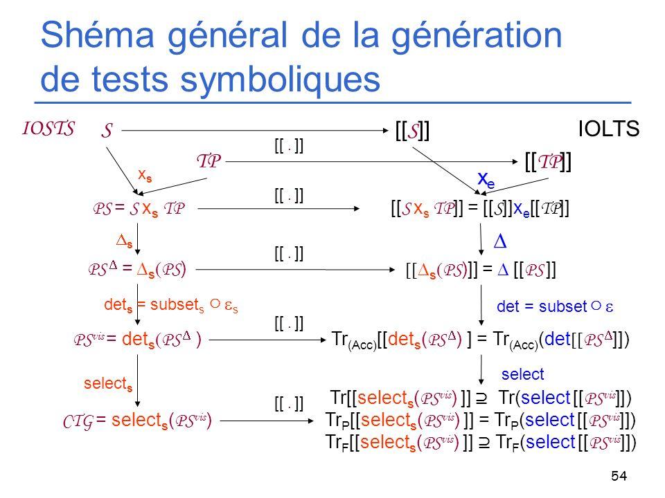 54 Shéma général de la génération de tests symboliques [[ TP ]] TP PS = S x s TP [[ S x s TP ]] = [[ S ]]x e [[ TP ]] S [[ S ]] PS = s PS ) s PS )]] =