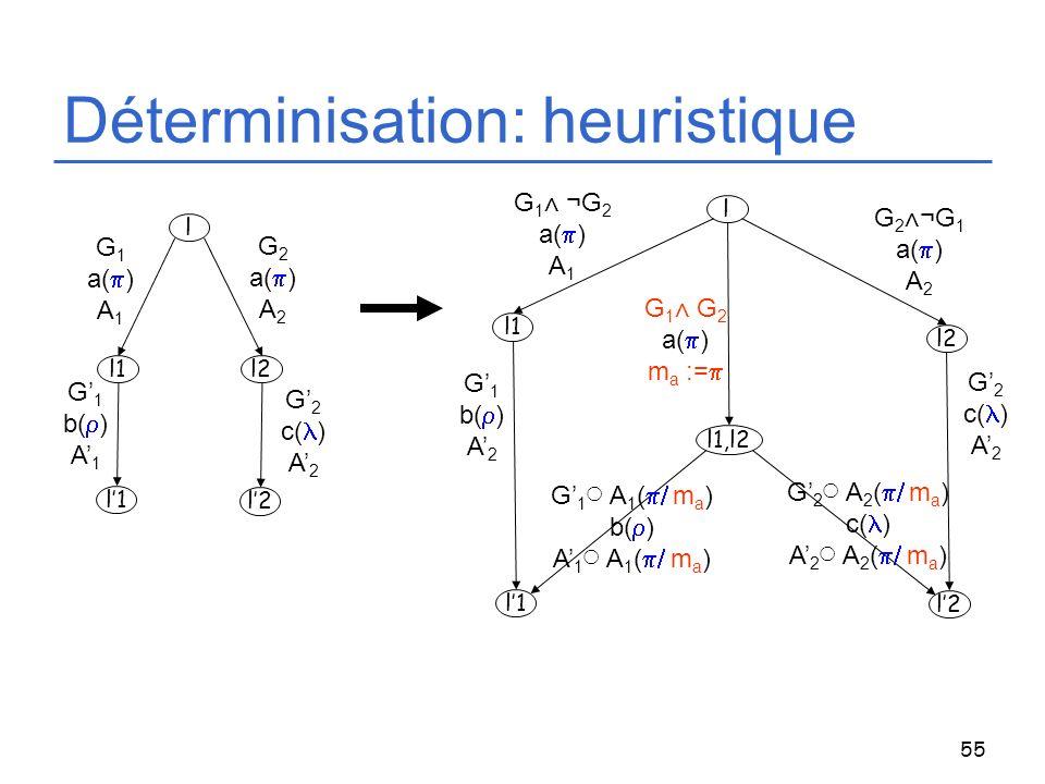 55 Déterminisation: heuristique l l2l1 G 1 a( ) A 1 G 2 a( ) A 2 G 1 b( ) A 1 G 2 c( ) A 2 l l2 l1 G 1 ¬ G 2 a( ) A 1 G 2¬ G 1 a( ) A 2 G 1 b( ) A 2 G