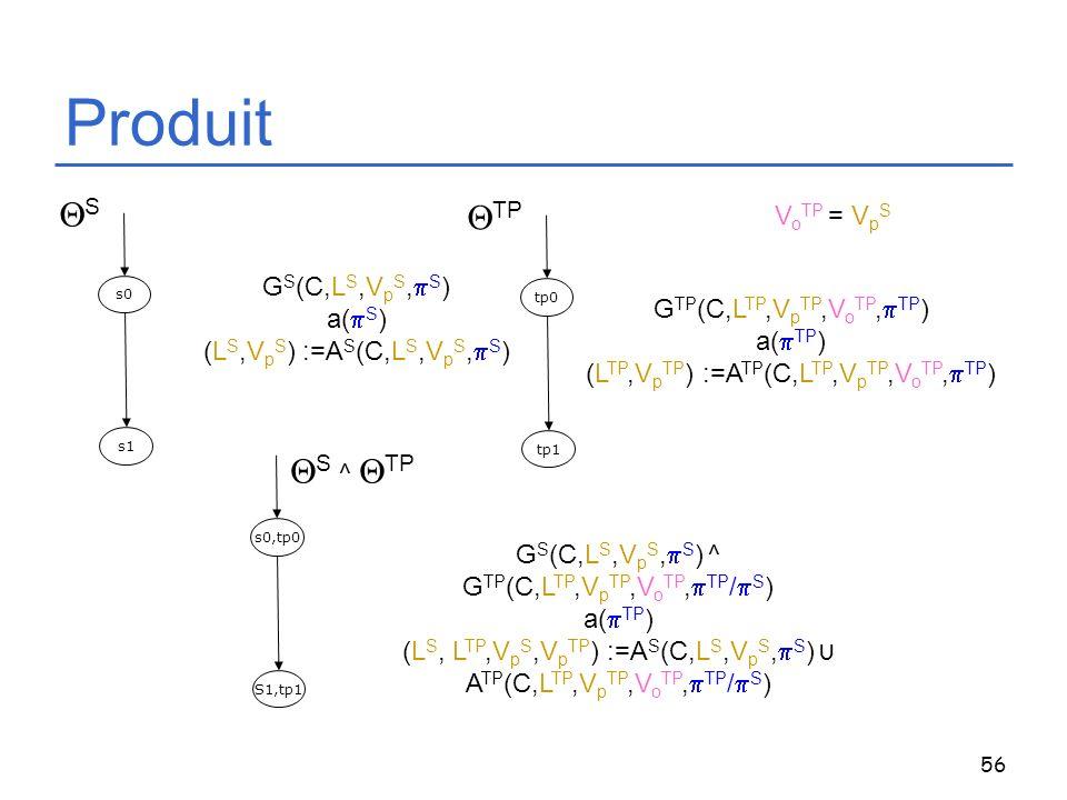56 Produit s0 s1 S G S (C,L S,V p S, S ) a( S ) (L S,V p S ) :=A S (C,L S,V p S, S ) G TP (C,L TP,V p TP,V o TP, TP ) a( TP ) (L TP,V p TP ) :=A TP (C