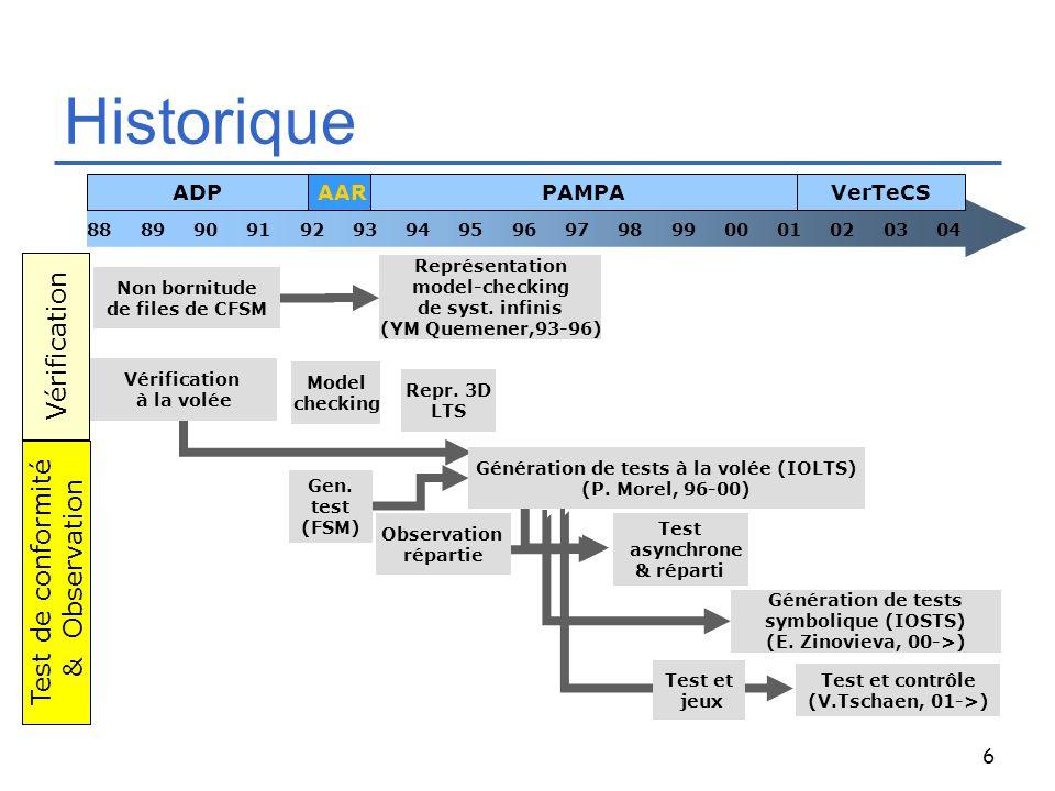 6 Historique Vérification à la volée Non bornitude de files de CFSM Génération de tests symbolique (IOSTS) (E. Zinovieva, 00->) Model checking Gen. te