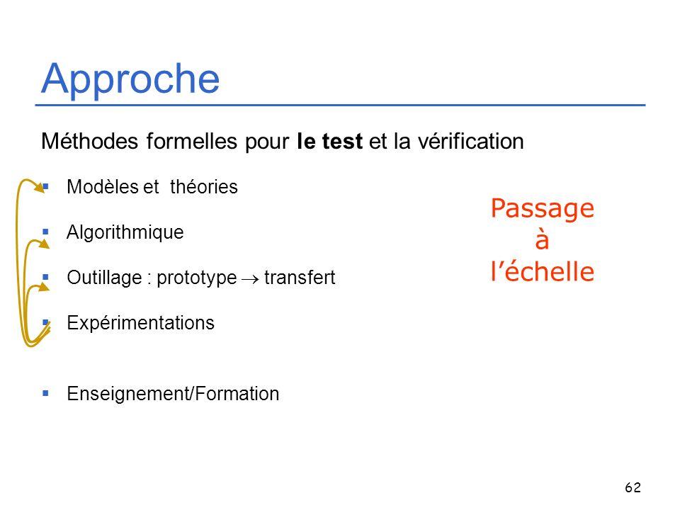 62 Approche Méthodes formelles pour le test et la vérification Modèles et théories Algorithmique Outillage : prototype transfert Expérimentations Ense