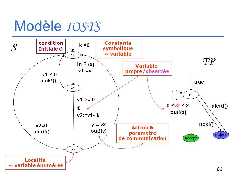 63 Modèle IOSTS s0 s1 s2 k >0 v1 >= 0 v2:=v1- k in ? (x) v1:=x v1 < 0 nok!() y = v2 out!(y) Action & paramètre de communication Localité ~ variable én