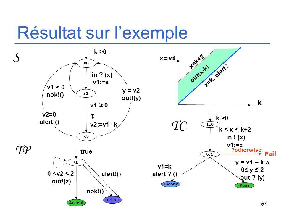 64 Résultat sur lexemple s0 s1 s2 k >0 v1 0 v2:=v1- k in ? (x) v1:=x v1 < 0 nok!() y = v2 out!(y) S TP t0 Accept 0 v2 2 out!(z) Reject nok!() true ale