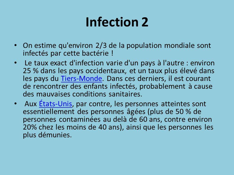 Infection 2 On estime qu'environ 2/3 de la population mondiale sont infectés par cette bactérie ! Le taux exact d'infection varie d'un pays à l'autre