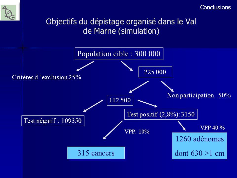 1260 adénomes dont 630 >1 cm 1260 adénomes dont 630 >1 cm VPP 40 % Objectifs du dépistage organisé dans le Val de Marne (simulation) Population cible