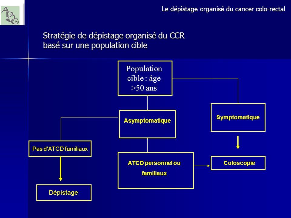 Stratégie de dépistage organisé du CCR basé sur une population cible Population cible : âge >50 ans Dépistage Pas d'ATCD familiaux ATCD personnel ou f