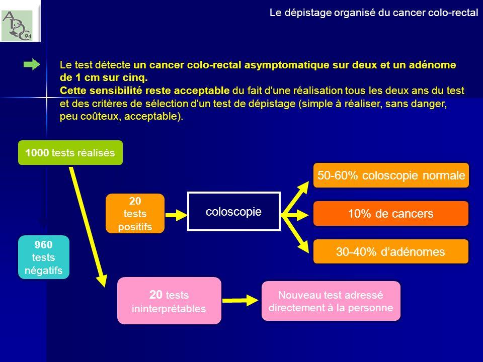 Le test détecte un cancer colo-rectal asymptomatique sur deux et un adénome de 1 cm sur cinq. Cette sensibilité reste acceptable du fait d'une réalisa