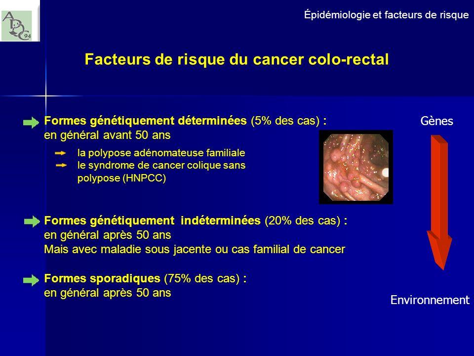 Épidémiologie et facteurs de risque Facteurs de risque du cancer colo-rectal Formes génétiquement déterminées (5% des cas) : en général avant 50 ans l