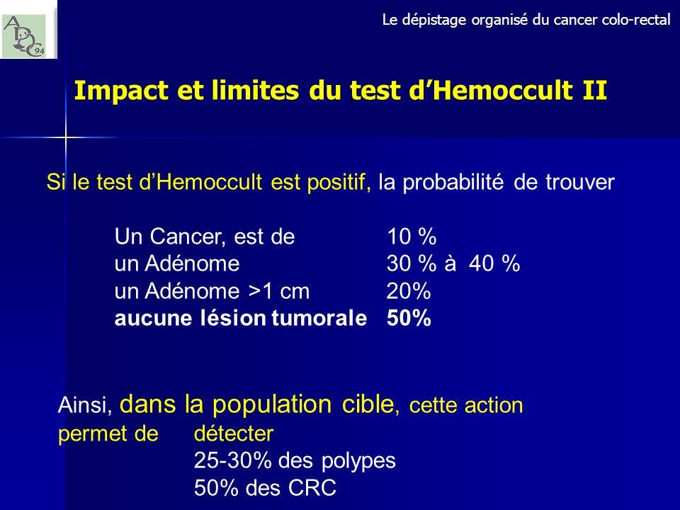 Si le test dHemoccult est positif, la probabilité de trouver Un Cancer, est de 10 % un Adénome 30 % à 40 % un Adénome >1 cm 20% aucune lésion tumorale