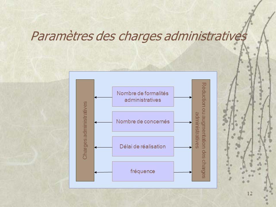 12 Paramètres des charges administratives Charges administratives Nombre de concernés fréquence Délai de réalisation Nombre de formalités administratives Réduction ou augmentation des charges administratives