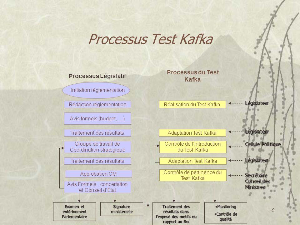16 Processus Test Kafka Processus Législatif Processus du Test Kafka Rédaction réglementation Avis formels (budget, …) Traitement des résultats Groupe