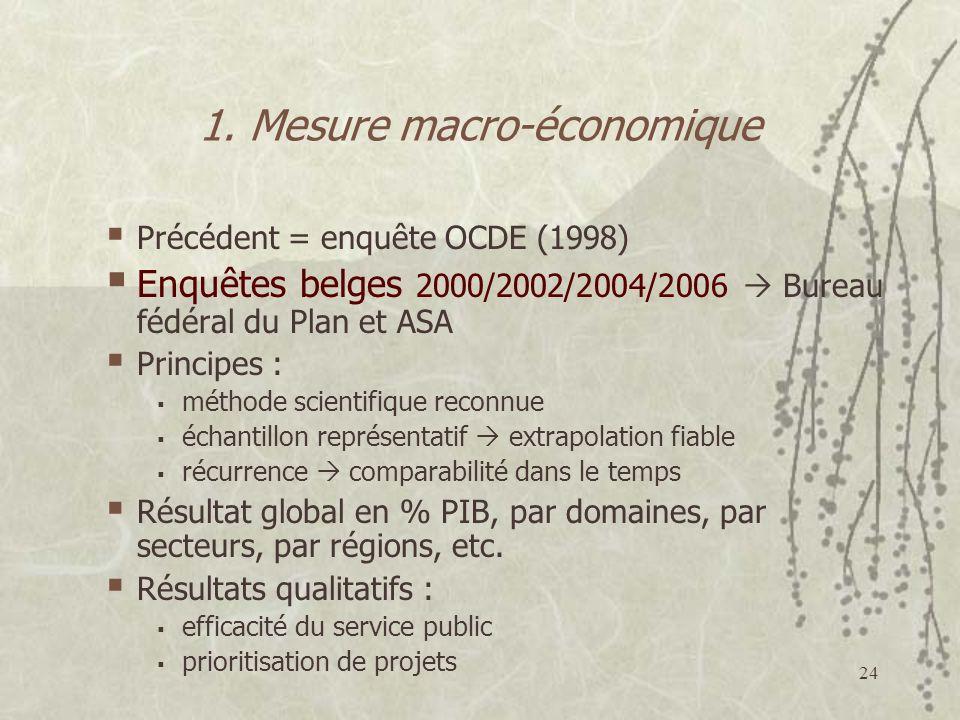 24 1. Mesure macro-économique Précédent = enquête OCDE (1998) Enquêtes belges 2000/2002/2004/2006 Bureau fédéral du Plan et ASA Principes : méthode sc