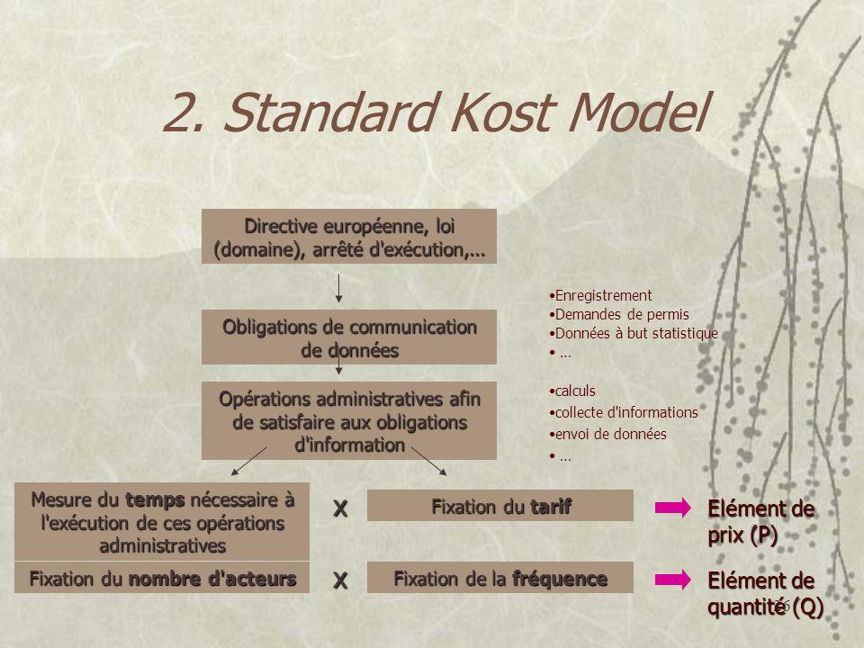 26 2. Standard Kost Model Directive européenne, loi (domaine), arrêté d'exécution,... Obligations de communication de données Opérations administrativ
