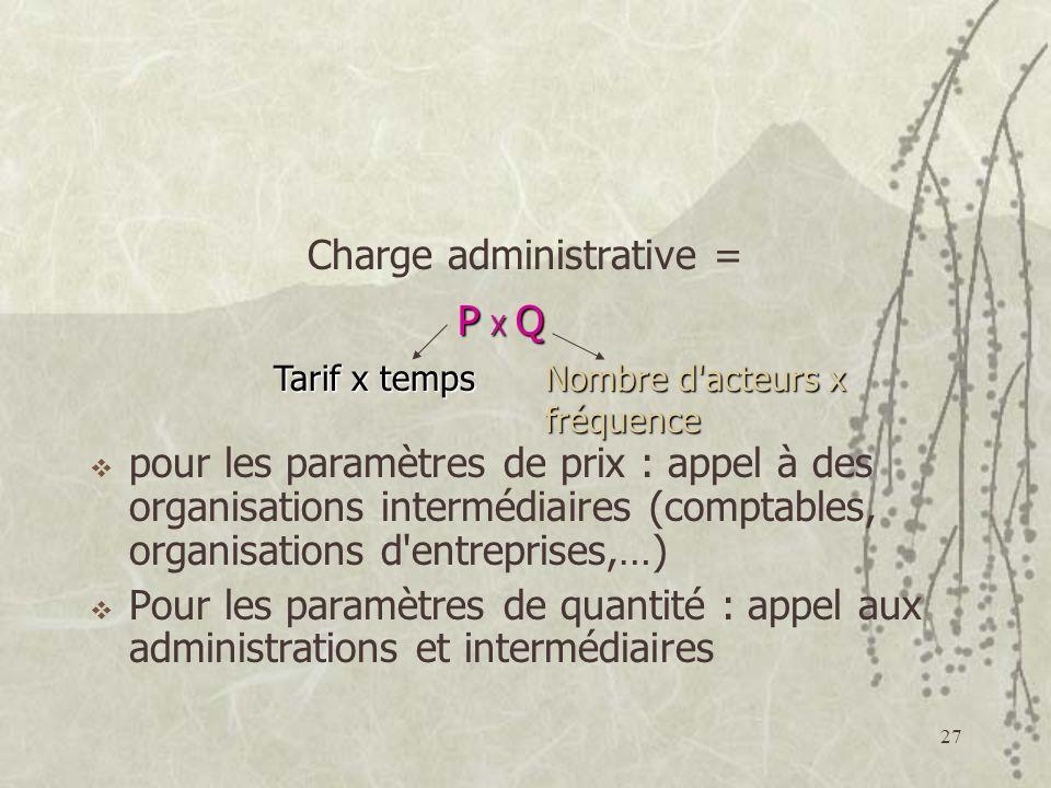27 Charge administrative = pour les paramètres de prix : appel à des organisations intermédiaires (comptables, organisations d entreprises,…) Pour les paramètres de quantité : appel aux administrations et intermédiaires Tarif x temps Nombre d acteurs x fréquence P X QP X QP X QP X Q