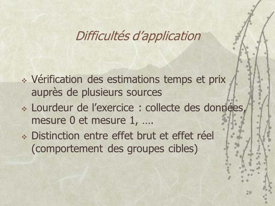 29 Difficultés dapplication Vérification des estimations temps et prix auprès de plusieurs sources Lourdeur de lexercice : collecte des données, mesure 0 et mesure 1, ….