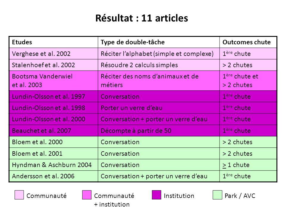 EtudesType de double-tâcheOutcomes chute Verghese et al. 2002Réciter lalphabet (simple et complexe)1 ère chute Stalenhoef et al. 2002Résoudre 2 calcul