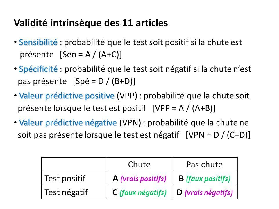 Validité intrinsèque des 11 articles Sensibilité Sensibilité : probabilité que le test soit positif si la chute est présente [Sen = A / (A+C)] Spécificité Spécificité : probabilité que le test soit négatif si la chute nest pas présente [Spé = D / (B+D)] Valeur prédictive positive Valeur prédictive positive (VPP) : probabilité que la chute soit présente lorsque le test est positif [VPP = A / (A+B)] Valeur prédictive négative Valeur prédictive négative (VPN) : probabilité que la chute ne soit pas présente lorsque le test est négatif [VPN = D / (C+D)] ChutePas chute Test positifA (vrais positifs) B (faux positifs) Test négatifC (faux négatifs) D (vrais négatifs)