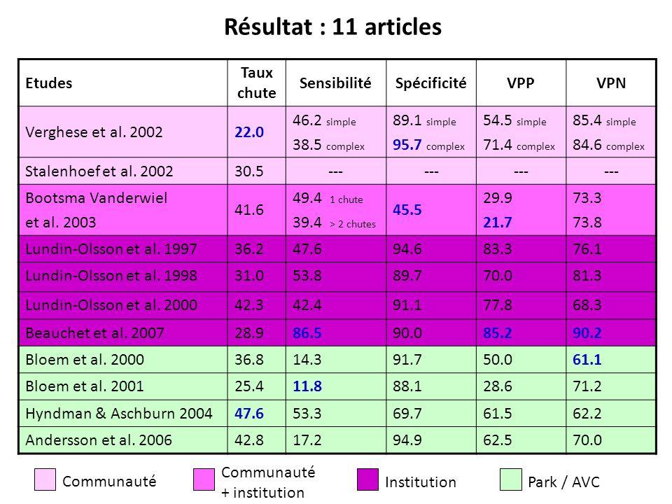 Etudes Taux chute SensibilitéSpécificitéVPPVPN Verghese et al. 200222.0 46.2 simple 38.5 complex 89.1 simple 95.7 complex 54.5 simple 71.4 complex 85.