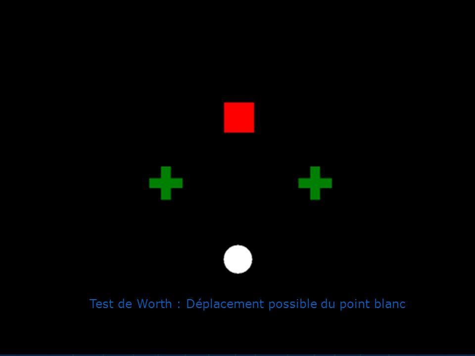 Test de Worth : Déplacement possible du point blanc