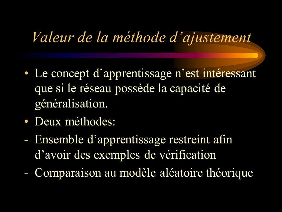 Valeur de la méthode dajustement Le concept dapprentissage nest intéressant que si le réseau possède la capacité de généralisation.