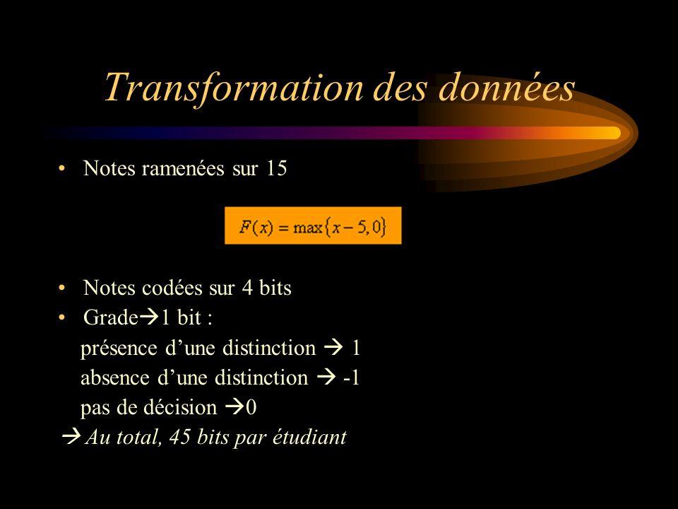 Transformation des données Notes ramenées sur 15 Notes codées sur 4 bits Grade 1 bit : présence dune distinction 1 absence dune distinction -1 pas de décision 0 Au total, 45 bits par étudiant