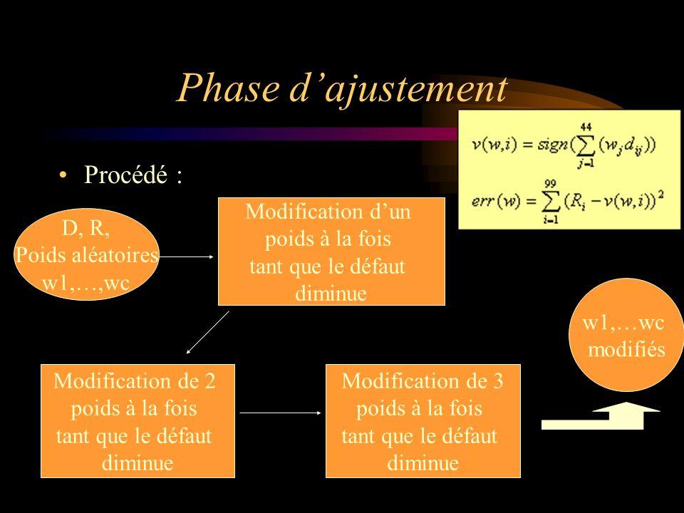 Phase dajustement Procédé : D, R, Poids aléatoires w1,…,wc Modification dun poids à la fois tant que le défaut diminue Modification de 2 poids à la fois tant que le défaut diminue Modification de 3 poids à la fois tant que le défaut diminue w1,…wc modifiés