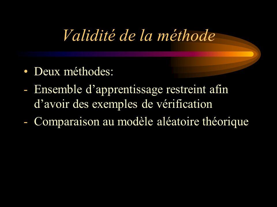 Validité de la méthode Deux méthodes: -Ensemble dapprentissage restreint afin davoir des exemples de vérification -Comparaison au modèle aléatoire théorique
