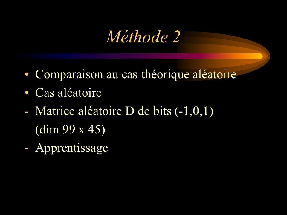 Méthode 2 Comparaison au cas théorique aléatoire Cas aléatoire -Matrice aléatoire D de bits (-1,0,1) (dim 99 x 45) -Apprentissage