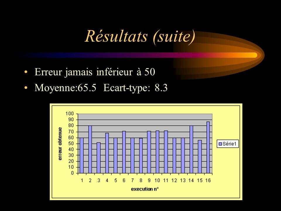 Résultats (suite) Erreur jamais inférieur à 50 Moyenne:65.5 Ecart-type: 8.3