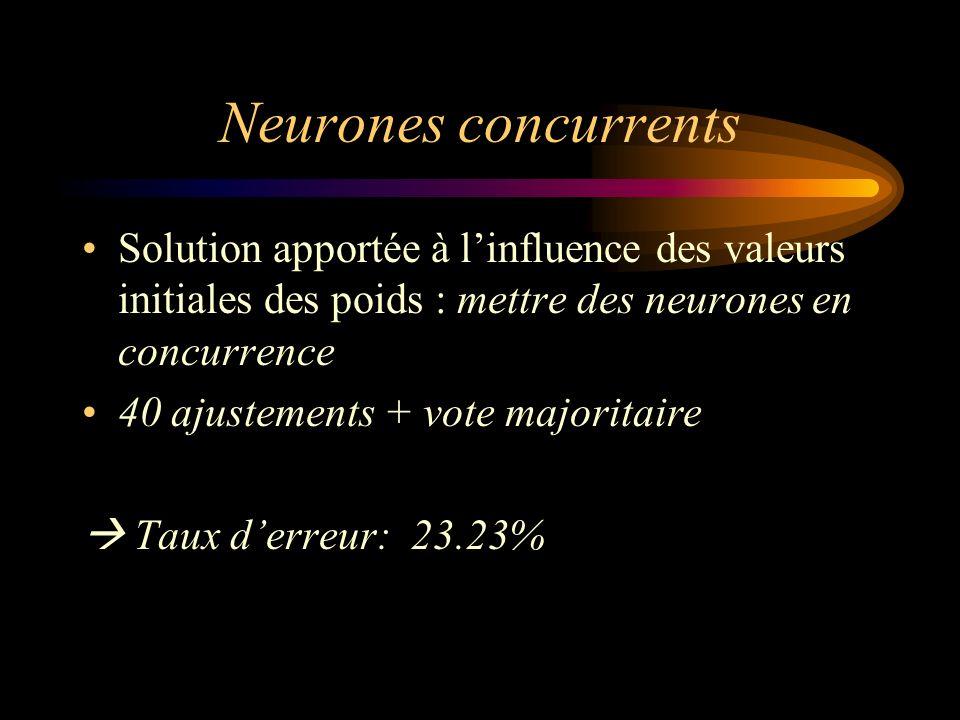 Neurones concurrents Solution apportée à linfluence des valeurs initiales des poids : mettre des neurones en concurrence 40 ajustements + vote majorit