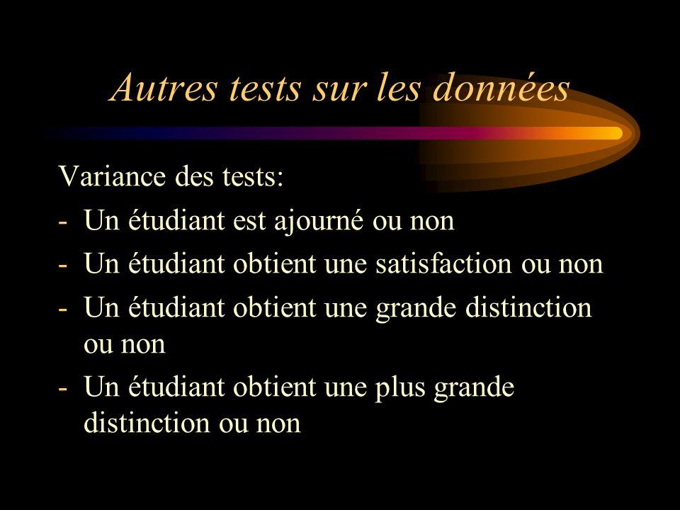 Autres tests sur les données Variance des tests: -Un étudiant est ajourné ou non -Un étudiant obtient une satisfaction ou non -Un étudiant obtient une