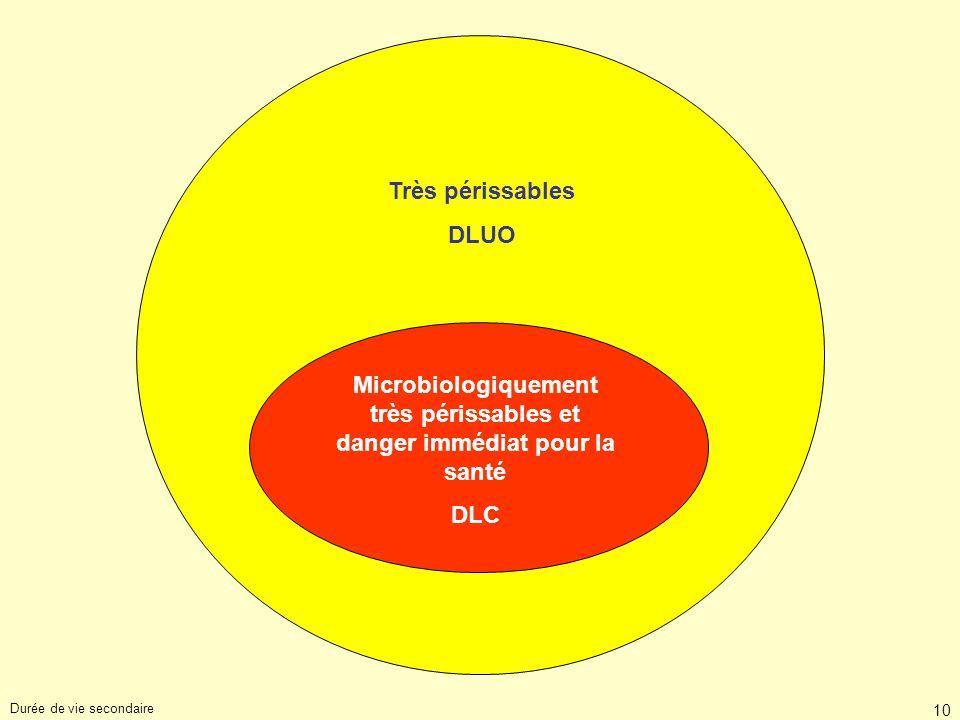 Durée de vie secondaire 10 Microbiologiquement très périssables et danger immédiat pour la santé DLC Très périssables DLUO