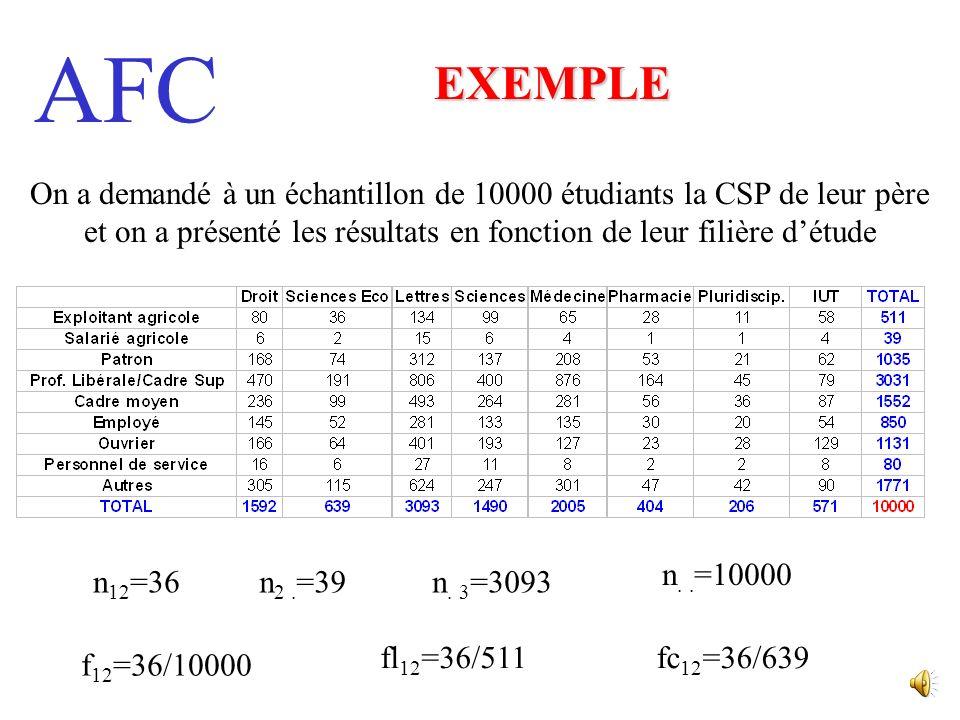 AFC ANALYSE FACTORIELLE DES CORRESPONDANCES Méthode permettant détudier la nature de la liaison entre deux variables quelconques (pouvant être qualita