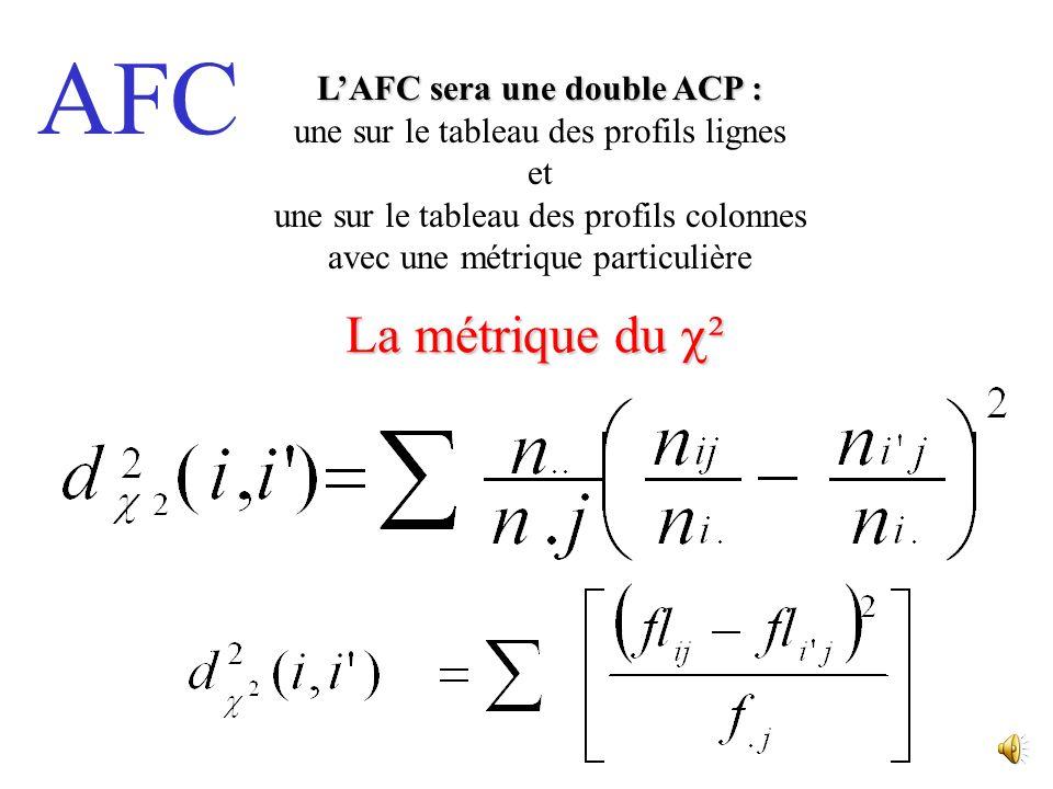 AFC On détermine le tableau des profils lignes et celui des profils colonnes