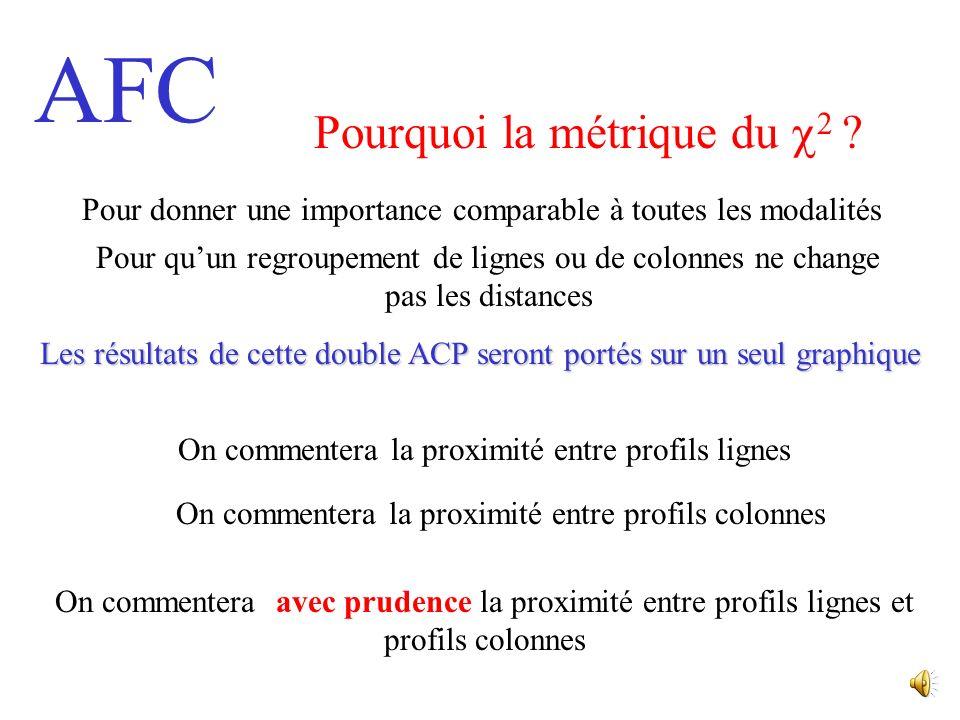 AFC LAFC sera une double ACP : une sur le tableau des profils lignes et une sur le tableau des profils colonnes avec une métrique particulière La métr