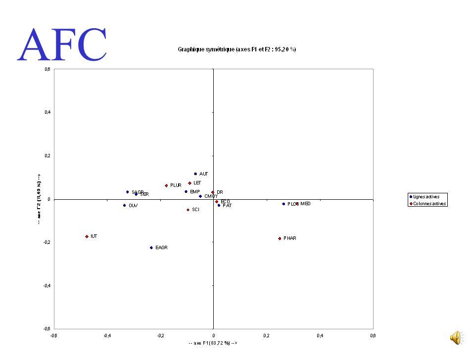 AFC Pourquoi la métrique du 2 ? Pour donner une importance comparable à toutes les modalités Pour quun regroupement de lignes ou de colonnes ne change