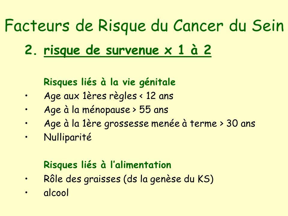 Facteurs de Risque du Cancer du Sein 2.risque de survenue x 1 à 2 Risques liés à la vie génitale Age aux 1ères règles < 12 ans Age à la ménopause > 55 ans Age à la 1ère grossesse menée à terme > 30 ans Nulliparité Risques liés à lalimentation Rôle des graisses (ds la genèse du KS) alcool