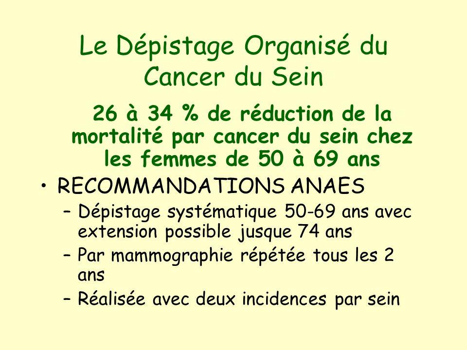 Le Dépistage Organisé du Cancer du Sein 26 à 34 % de réduction de la mortalité par cancer du sein chez les femmes de 50 à 69 ans RECOMMANDATIONS ANAES –Dépistage systématique 50-69 ans avec extension possible jusque 74 ans –Par mammographie répétée tous les 2 ans –Réalisée avec deux incidences par sein