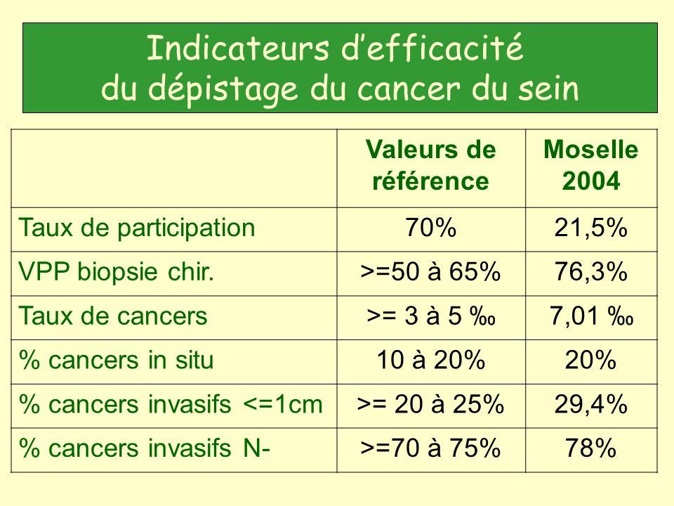 Valeurs de référence Moselle 2004 Taux de participation70%21,5% VPP biopsie chir.>=50 à 65%76,3% Taux de cancers>= 3 à 5 7,01 % cancers in situ10 à 20%20% % cancers invasifs <=1cm>= 20 à 25%29,4% % cancers invasifs N->=70 à 75%78% Indicateurs defficacité du dépistage du cancer du sein